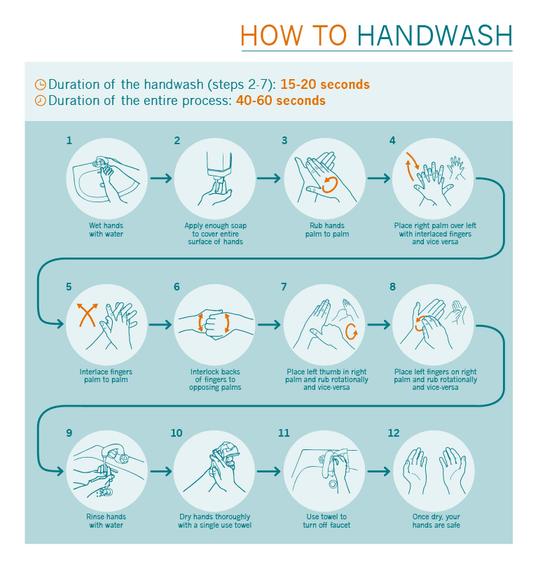image of how to handwash illustration